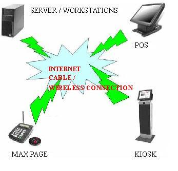 Solution Various Pos System Networking Infrastructure